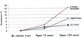 Изменение Лейкоцитов