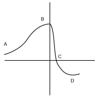 Кривая Селье